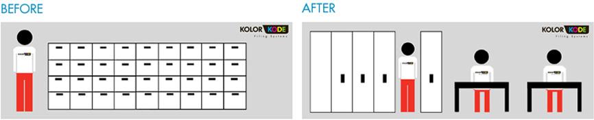 Filing Cabinets vs Compactus